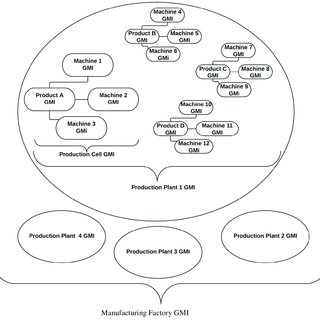 Classification of Non-Traditional Machining Processes [8