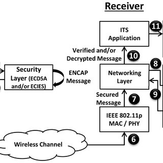 ECIES with AES based message encryption process