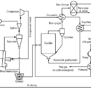 Process flow diagram of drying module in the proposed