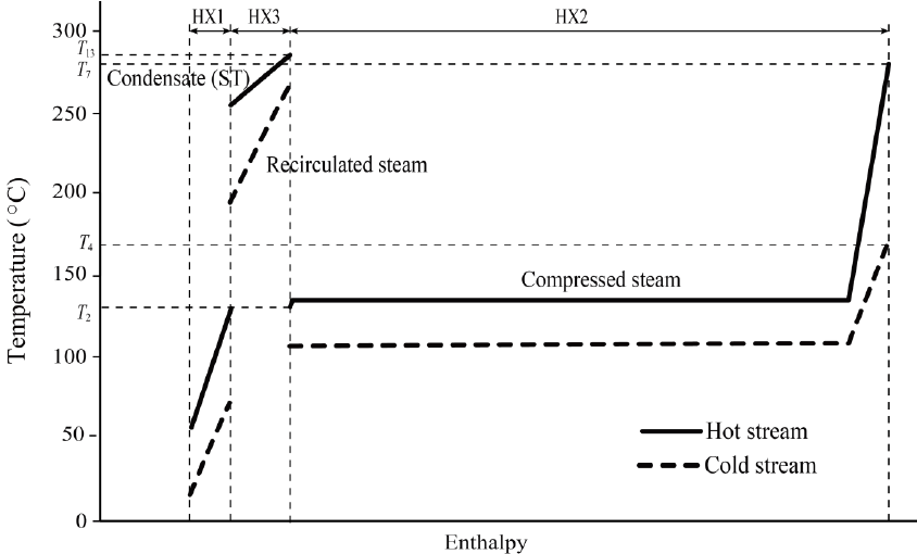 Temperature-enthalpy diagram of the proposed integrated