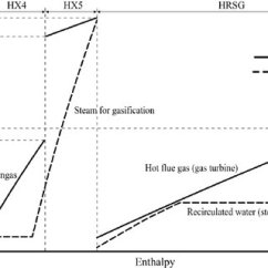 Temperature Enthalpy Diagram For Water Home Theater Speaker Wiring Of The Proposed Integrated Drying Gasification And Combined Cycle Modules In Processes Fluidization