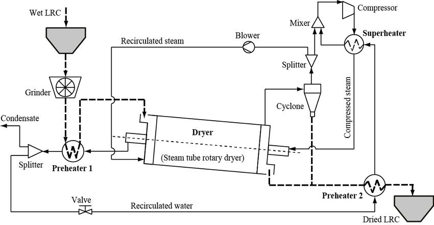 process flow diagram with risks