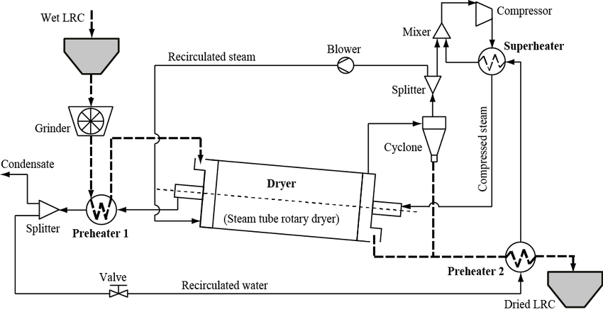 Process flow diagram of the proposed drying of LRC based
