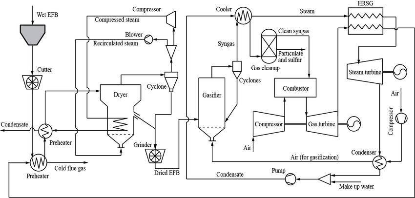 [39+] Schematic Diagram Of Power Generation