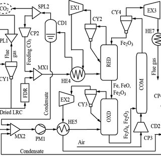 (PDF) Energy-Efficient Co-production of Hydrogen and Power
