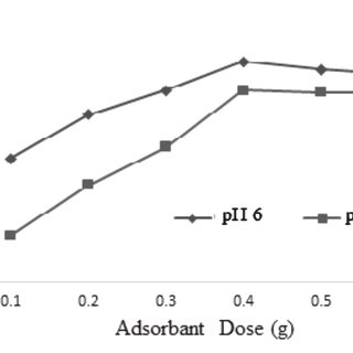 (PDF) Fluoride removal by chemical modification of palm kernel shell-based adsorbent: A novel agricultural waste utilization approach