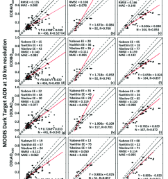 seasonal validation of modis dt eodao aod a c eodbo aod d f  [ 850 x 1105 Pixel ]