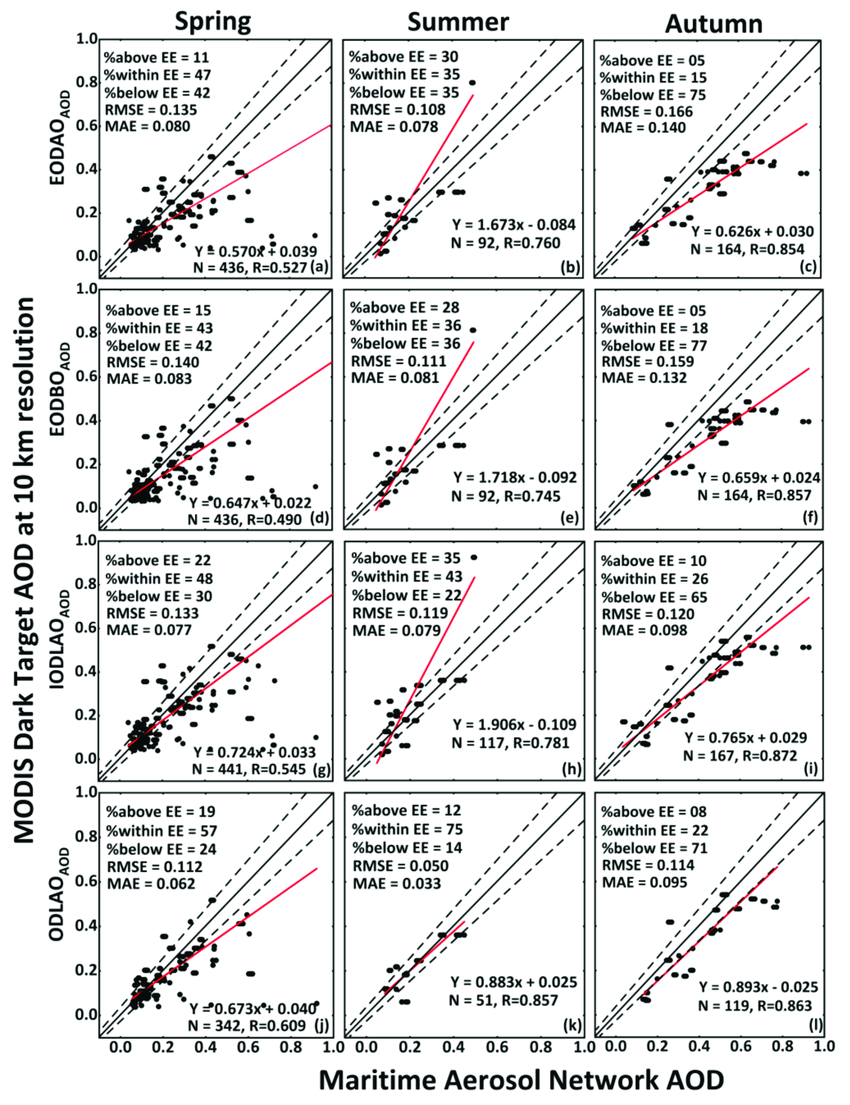 medium resolution of seasonal validation of modis dt eodao aod a c eodbo aod d f