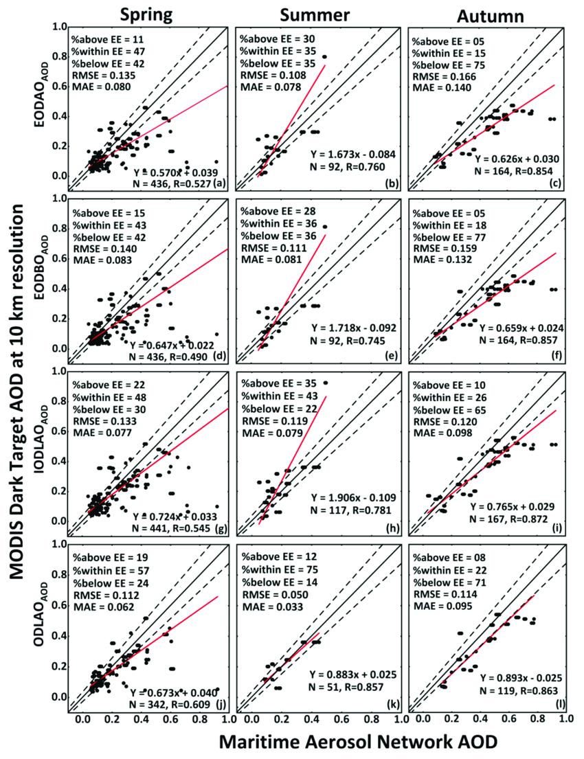 hight resolution of seasonal validation of modis dt eodao aod a c eodbo aod d f