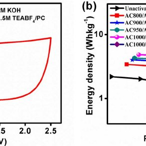 Electrochemical performance in the intermittent flow