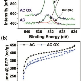 (PDF) Effect of Oxidation of Carbon Material on Suspension