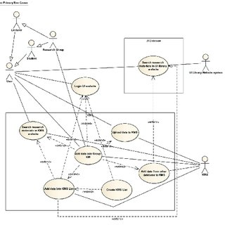 Knowledge Management System As-Is Use-Case Diagram