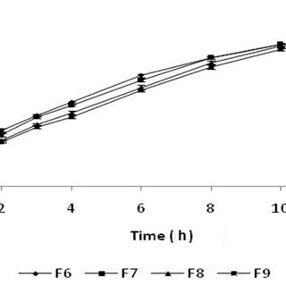 (PDF) Formulation and In Vitro Characterization of