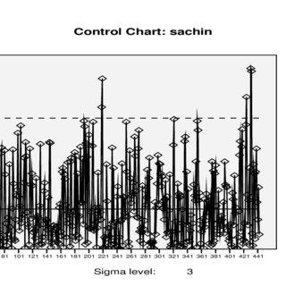 (PDF) Analysis of Batting Performance in Cricket using