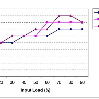Throughput versus packet injection rate for regular Fat