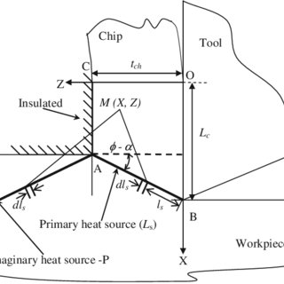 (PDF) On the contribution of primary deformation zone