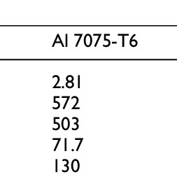 Parameters of the Johnson-Cook material model for Al 6061