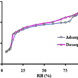 DSC thermogram a and TGA profile b of levothyroxine sodium
