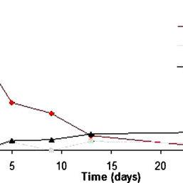 DSC thermogram a and TGA profile b of levothyroxine sodium