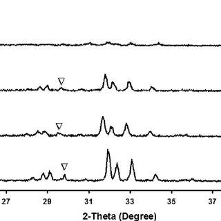 FTIR spectra of BHA obtained from heated bovine bone at
