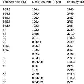 (PDF) Preliminary Analysis of Dry-Steam Geothermal Power
