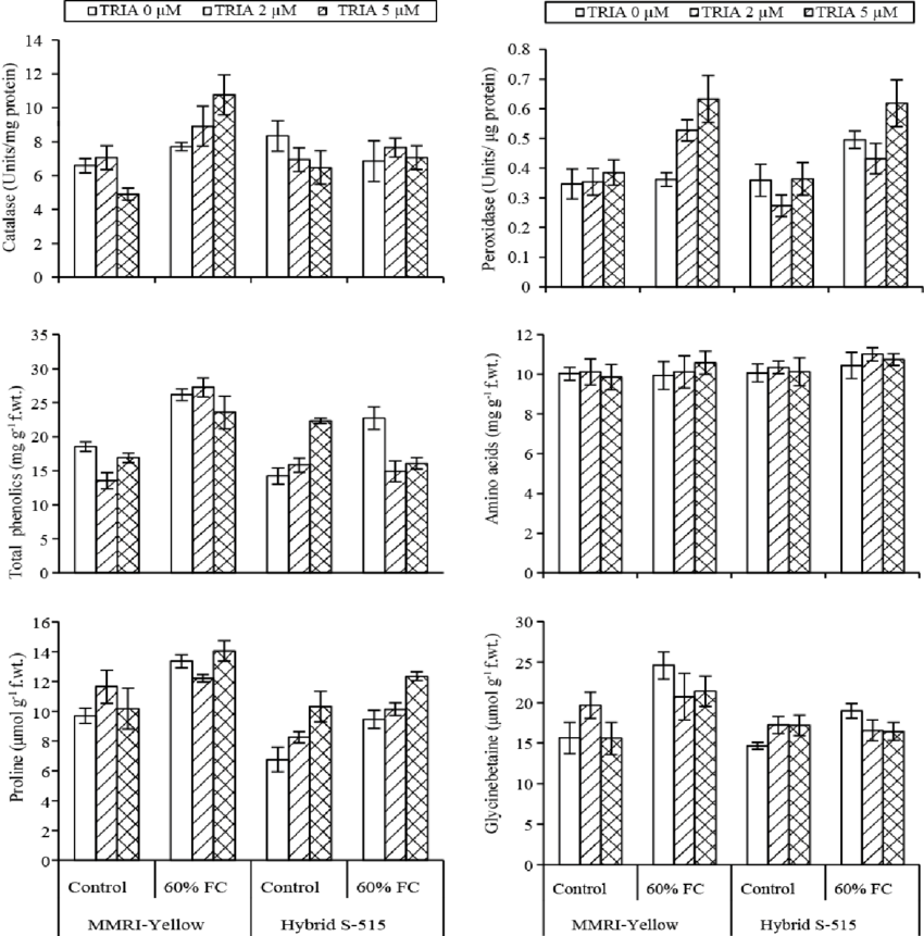 Activities of catalase and peroxidase enzymes, and