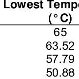 (PDF) Investigation of Solar Panel Performance Based on