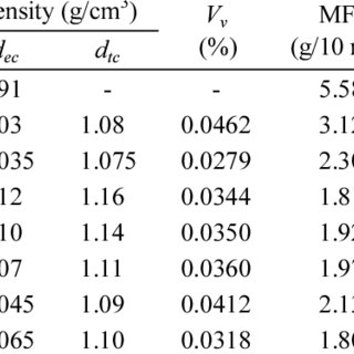 (PDF) Characterization of Oil Palm Empty Fruit Bunch and