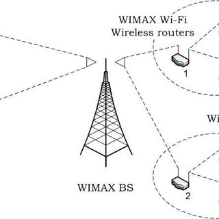 (PDF) Performance Analysis of WiMax/WiFi System under