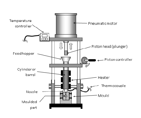 Schematic diagram of a plunger type bench top injection
