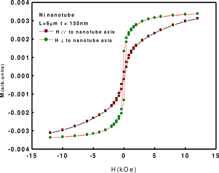 VSM OF Nickel Nanotubes. The in-plane and out-of-plane