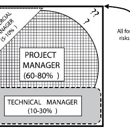 Risk management process according to PRAM guide, Source