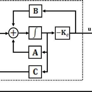 (PDF) Robust Controller Design for Satellite Attitude