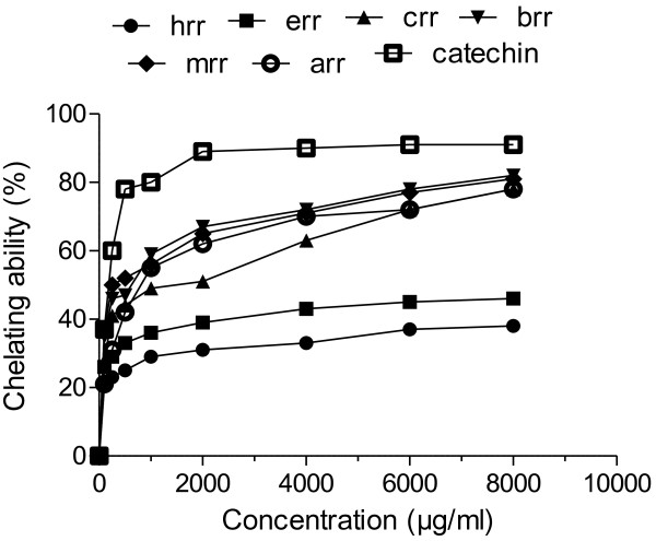 Chelating power of different extracts from the methanol