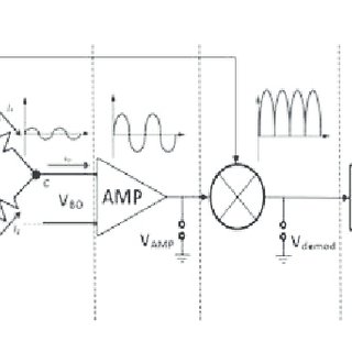(PDF) Investigations on Noise Level in AC- and DC-Bridge
