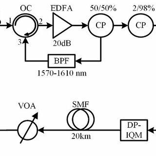 (PDF) Self-injection locked quantum-dash multi-wavelength