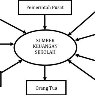 (PDF) Manajemen Pendidikan