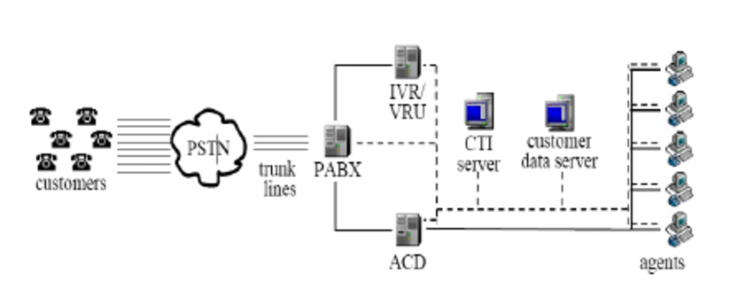 Schematic diagram of a call centre [3] An inbound call