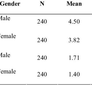 (PDF) Gender Difference in Classroom Management Strategies