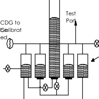 [17] Schematic of vacuum system and manometer:-M V-Manual