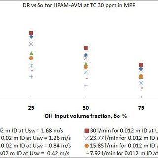 DR against oil input volume fraction at different flow rate... | Download Scientific Diagram