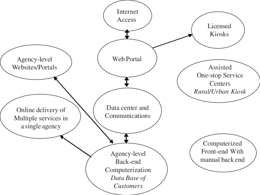Electronic Service Delivery Model (Bhatnagar 1999