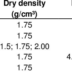 (PDF) Soil slope deformation behavior in relation to soil