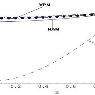 (PDF) Variation of Parameters Method for Initial and