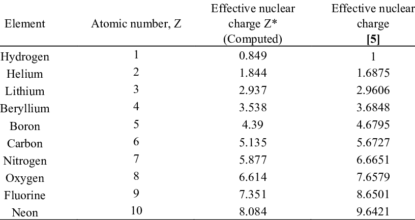 Computed and Calculated Effective Nuclear charge of first