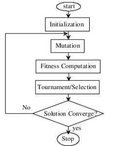 General flowchart for evolutionary programming also download scientific rh researchgate