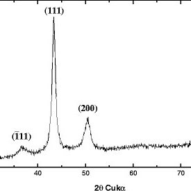 X-ray diffraction (XRD) diffractogram of copper