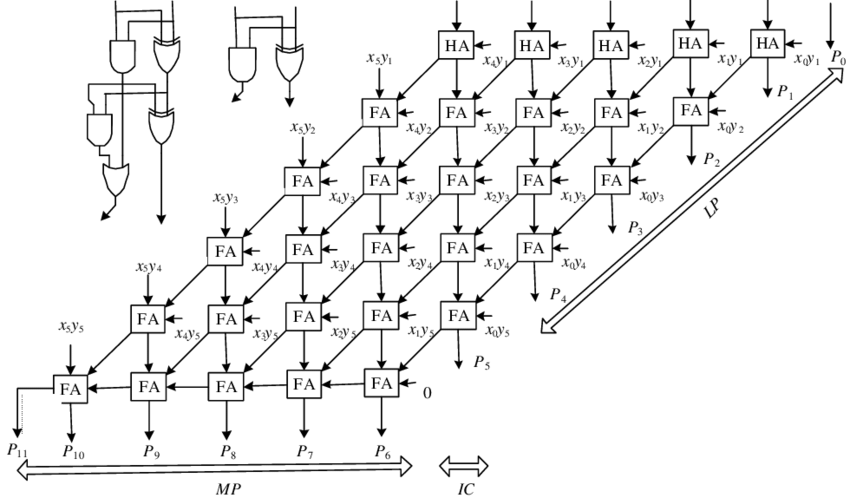 The architecture of a standard 6×6-bit parallel multiplier