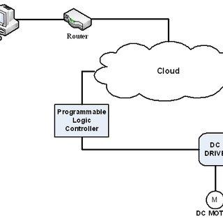 (PDF) Internet based SCADA System for DC Motor Control