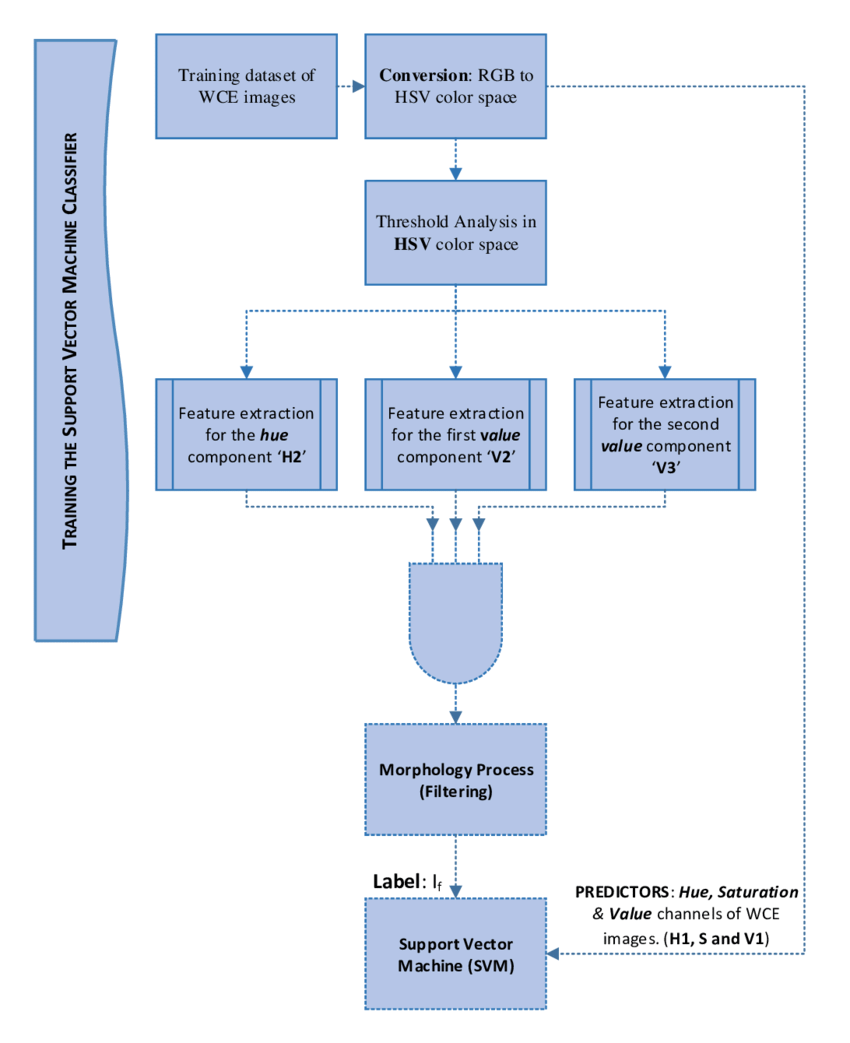 hight resolution of flowchart of the training process of the support vector machine svm classifier